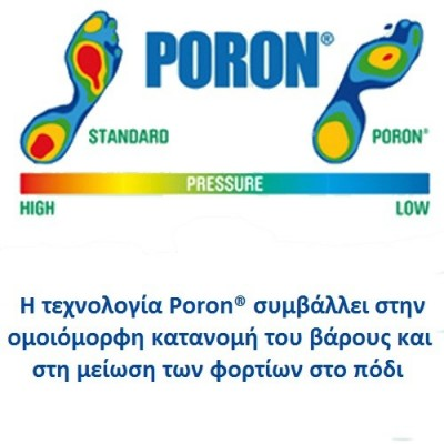 H ειδική μεμβράνη Poron® συμβάλλει στη μείωση των φορτίων