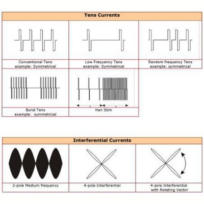 TENS και διασταυρούμενα (παρεμβαλλόμενα) ρεύματα